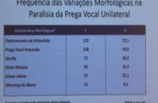 II Combined | Dr. Agrício Crespo | Paralisia de Pregas Vocais